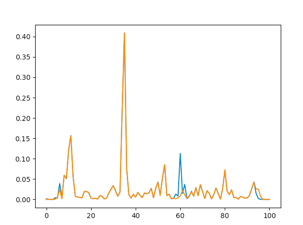Single channel averaging comparison between filtering before (orange) and after (blue)
